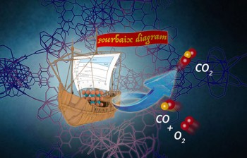 Using thermodynamic Pourbaix diagrams, scientists can squeeze catalysts inside host materials like a ship into a bottle. Credit Jingwei Hou